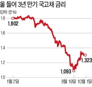 사상 첫 마이너스 물가…커지는 '디플레 우려'에 채권시장 다시 강세?