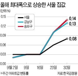 서울 아파트값 올들어 최대폭 상승…송파구 0.14% 올라 '최고'
