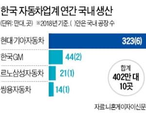 """日은 경고 날리고…""""한국 車산업 기반 무너진다"""""""