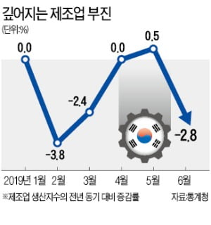 재고 쌓이고, 공장 가동 '뚝뚝'…한국 제조업 '내우외환'에 몸살