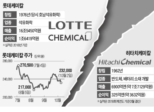 [마켓인사이트] 롯데케미칼, 日 히타치케미칼 인수 불발
