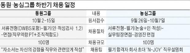 """동원, 기획·재경직은 테샛 평가…농심 """"논술은 지식보다 논리력"""""""