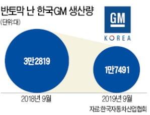 장기파업 직격탄…16년前으로 돌아간 한국GM 생산량