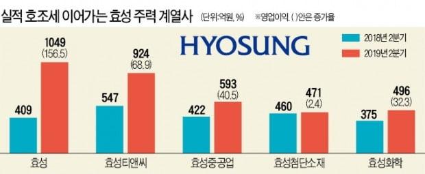 으랏차차 효성…3년 만에 '1兆 클럽' 노린다