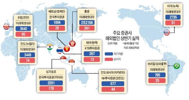 """미래에셋 '홍콩 6兆딜' 따내자…해외 큰손들 앞다퉈 """"손잡자"""""""