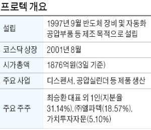 '가치투자 선수'가 찜했다…IT 장비株 프로텍