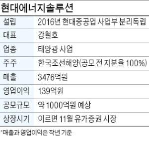 현대에너지솔루션 감리 마쳐…내달 중 코스피 상장 '청신호'