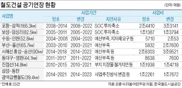 """""""예산 부족 탓""""…철도사업 27개중 20개 공기 지연"""