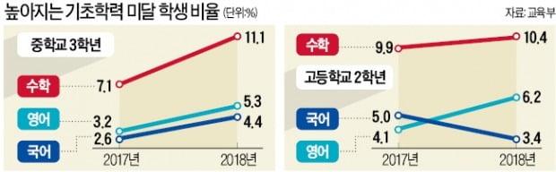 [숫자로 읽는 세상] 내년부터 서울 초3·중1학년 대상으로 '기초학력평가'