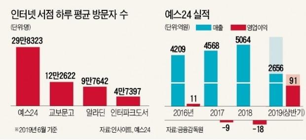예스24, 온라인서점 경쟁완화 수혜…카뱅 지분 2% 보유, 시총과 맞먹어