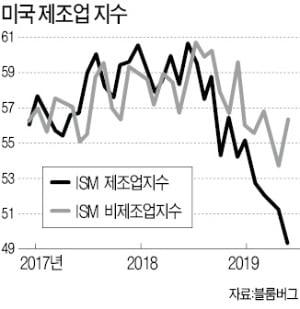 [한상춘의 국제경제읽기] 엊그제까지 좋다던 경제…갑자기 'D 공포' 우려?