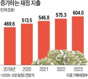 """""""복지에 세금 퍼주기 안돼…생산성 높이는데 재정 투입해야"""""""
