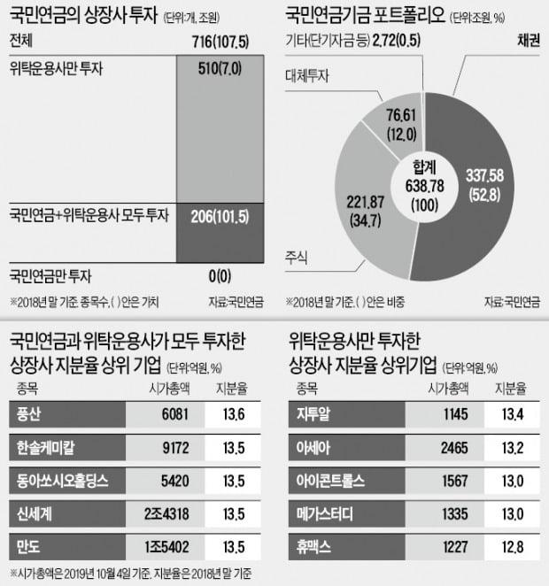 국민연금, 삼성·현대車 등 대형주엔 '입김' 여전