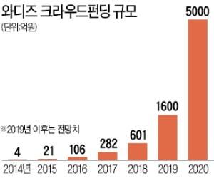 '크라우드펀딩' 매년 2배 이상↑…스타트업·中企 자금조달 창구로