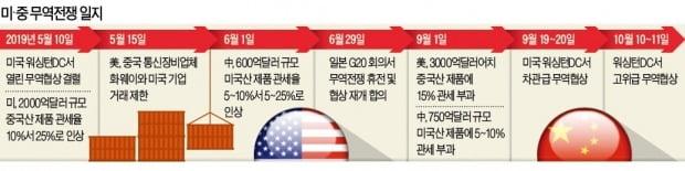 """美, 대중관세 추가인상 보류 …트럼프 """"미·중 1단계 합의"""""""
