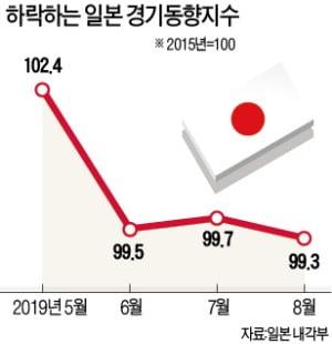 日정부, 경기기조 판단 '악화'로 낮췄다