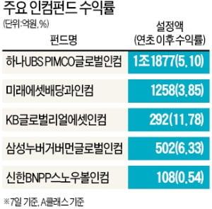 수익 꾸준한 인컴펀드에 뭉칫돈…주식·채권·리츠 자산배분도 인기