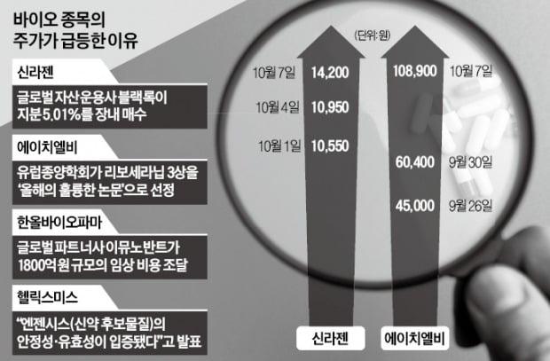 에이치엘비·신라젠↑…바이오株 부활 '시동'