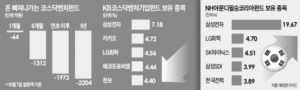 '코스닥벤처' 죽 쑤는 사이…애국펀드 '활활'