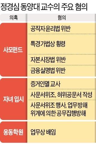 [종합] 검찰, 조국 부인 정경심 교수 네 번째 비공개 소환