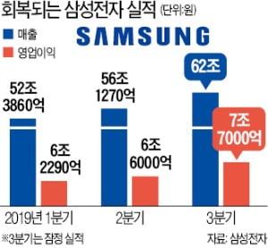 """스마트폰·디스플레이 '쌍끌이 반등'…""""삼성전자, 4분기 더 기대된다"""""""