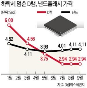 """D램값 하락에도 반도체 '선방'…""""영업익 3.3兆, 2분기 수준"""""""