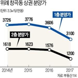 """""""공실 장기화, 더는 못 버틴다""""…위례신도시 상가 임대료 절반 '뚝'"""