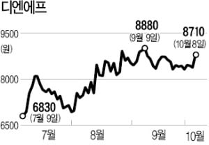 반도체 '보릿고개' 올해 끝나나…반등 기대 높아지는 소재株
