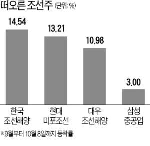 4분기 '수주 대박' 터뜨리나…상승세 탄 조선株
