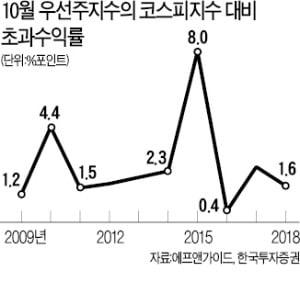 '배당株 계절'이 돌아왔다…괴리율 높은 우선株 노려라