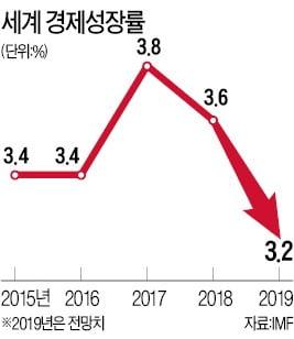 """IMF 총재의 경고 """"전세계 90%가 경기 동반둔화"""""""