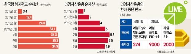 한국형 헤지펀드 1위 라임운용 '흔들'…'제2의 DLS 사태' 우려