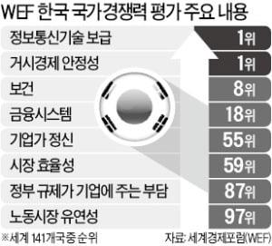 13위로 오른 韓 국가경쟁력…노동 유연성은 97위