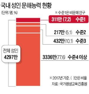 """""""국민 100명 중 7명 읽기·쓰기·셈법 못해"""""""