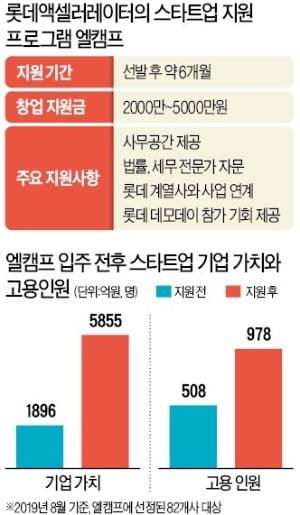 """""""롯데를 망하게 할 기업 찾아라""""…청년 스타트업 발굴해 전폭 투자"""