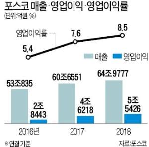 """에너지 소재 최강기업 꿈꾸는 포스코…""""세계시장 20% 잡겠다"""""""