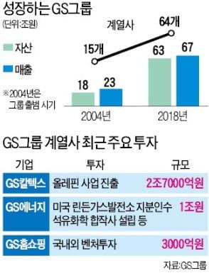 GS '혁신의 근력' 키워 저성장 극복…미래 먹거리 발굴에 힘쏟아