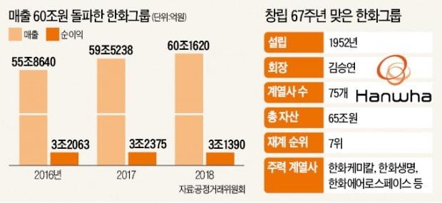 """김승연 회장 """"한화, 대체 불가한 기업 되자"""""""