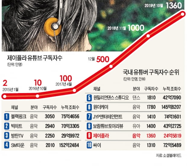 年 수익 20억원 '훌쩍'…'커버곡 여신'의 성공 방정식
