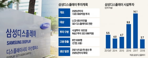 삼성, 차세대 '퀀텀닷' 라인 구축…'초격차'로 중국 추격 따돌린다