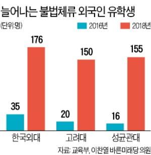 서울 10개大 불법체류 유학생 2년새 5배 급증