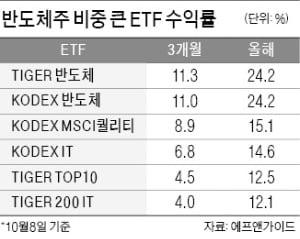 반도체 ETF, 수익률 상위 '싹쓸이'