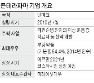 덴마크 바이오社도 한국으로…코스닥 상장후보 국적 다양해져
