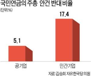 국민연금 '공기업 낙하산' 줄줄이 찬성…공공기관 주총 안건 반대 5%에 불과