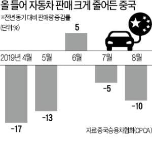 中 자동차社 4곳 연내 파산설…은행권 '초긴장'