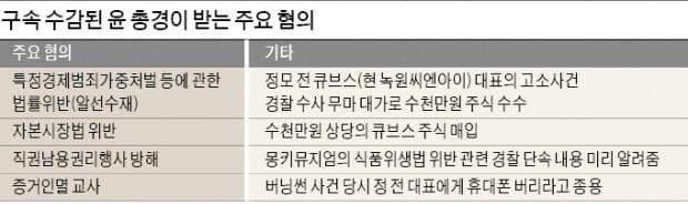 '명운 걸었다'던 경찰, 윤 총경 부실수사 논란
