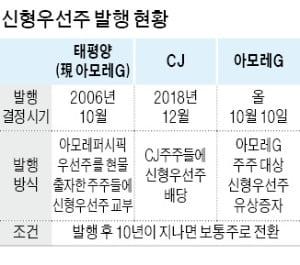 아모레 발행, 신형우선주 뭐길래…승계준비 기업 관심