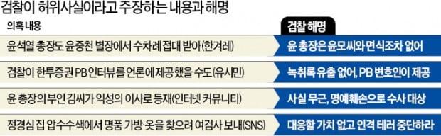 """檢 """"유명인 다 거론한 윤중천 '윤석열도 있었나' 혼잣말이 와전된 것"""""""
