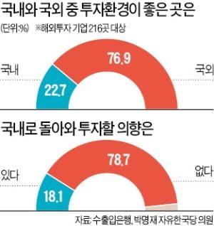 """해외 진출 기업 79% """"국내 유턴 생각없다"""""""