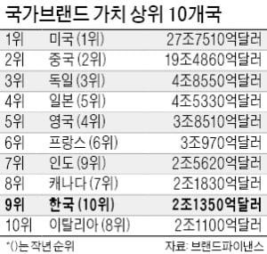 국가브랜드 1·2위 美·中 '격차 줄어'…한국은 9위로 상승, 이탈리아 제쳐
